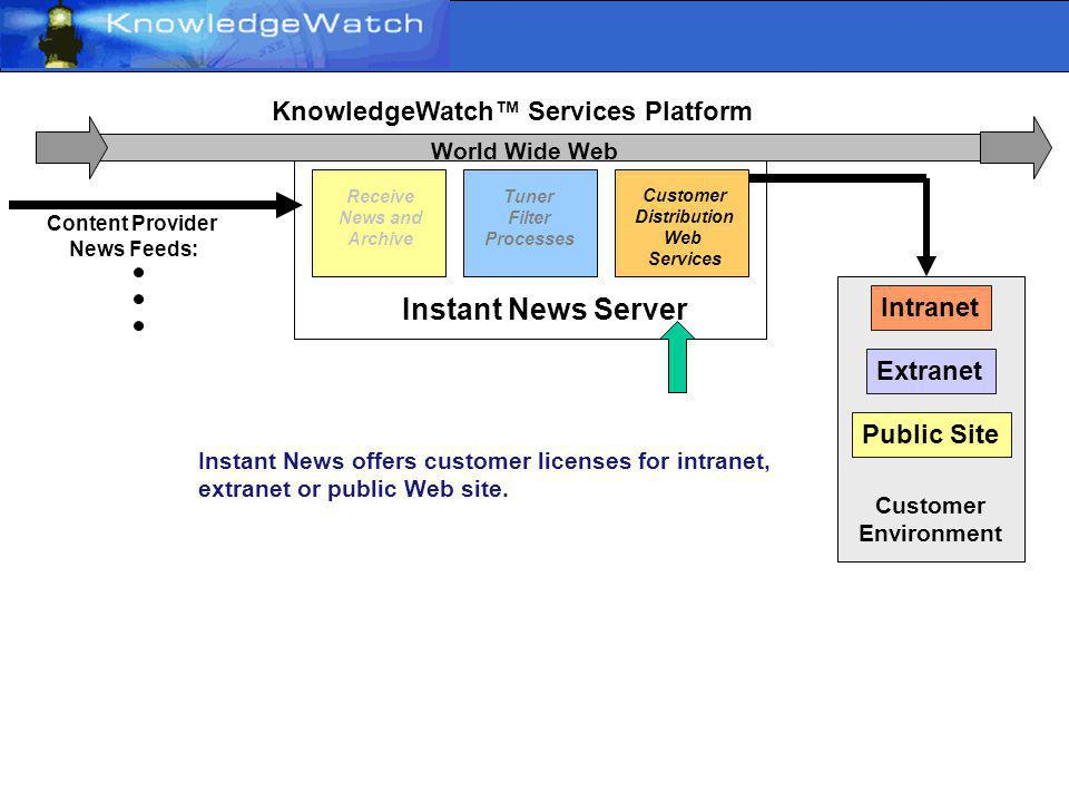 Instant News Server Content Provider News Feeds: Receive News and Archive KnowledgeWatch Services Platform World Wide Web Instant News has a special news filtering Tuner allowing enterprises to receive only the news the organization wants their employees to focus on to support their mission.
