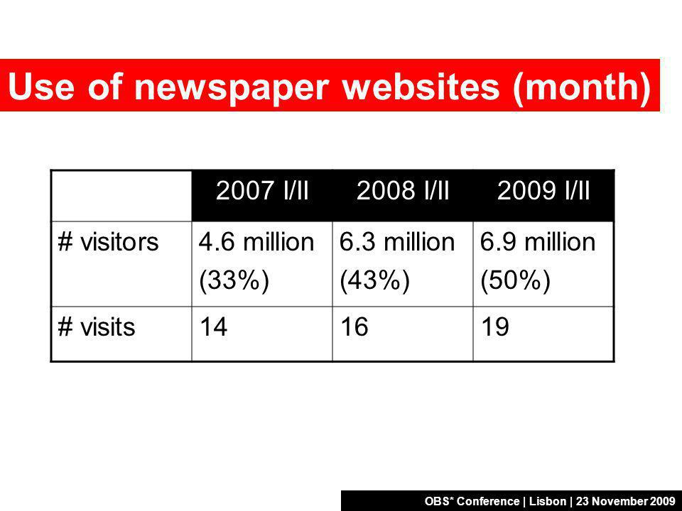 OBS* Conference | Lisbon | 23 November 2009 Use of newspaper websites (month) 2007 I/II2008 I/II2009 I/II # visitors4.6 million (33%) 6.3 million (43%) 6.9 million (50%) # visits141619