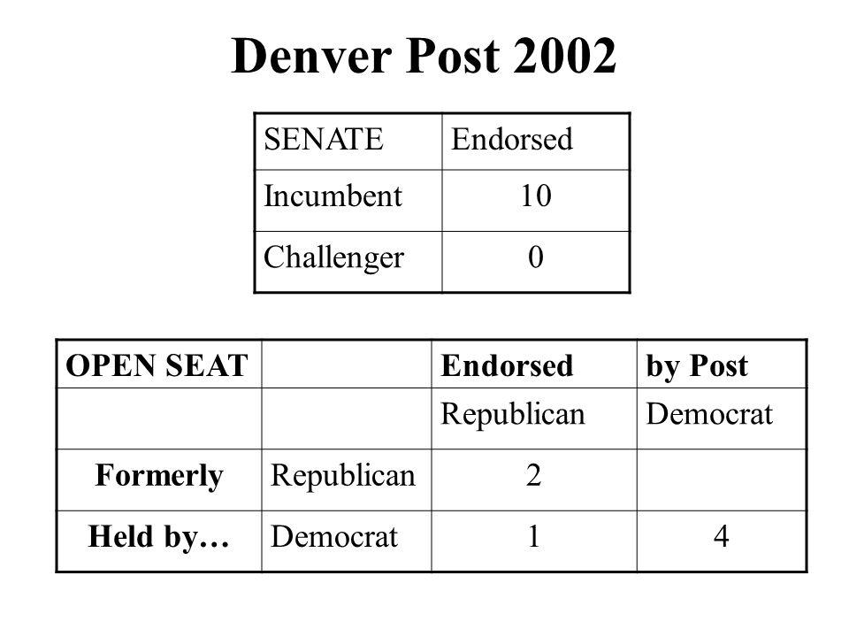 Denver Post 2002 SENATEEndorsed Incumbent10 Challenger0 OPEN SEATEndorsedby Post RepublicanDemocrat FormerlyRepublican2 Held by…Democrat14