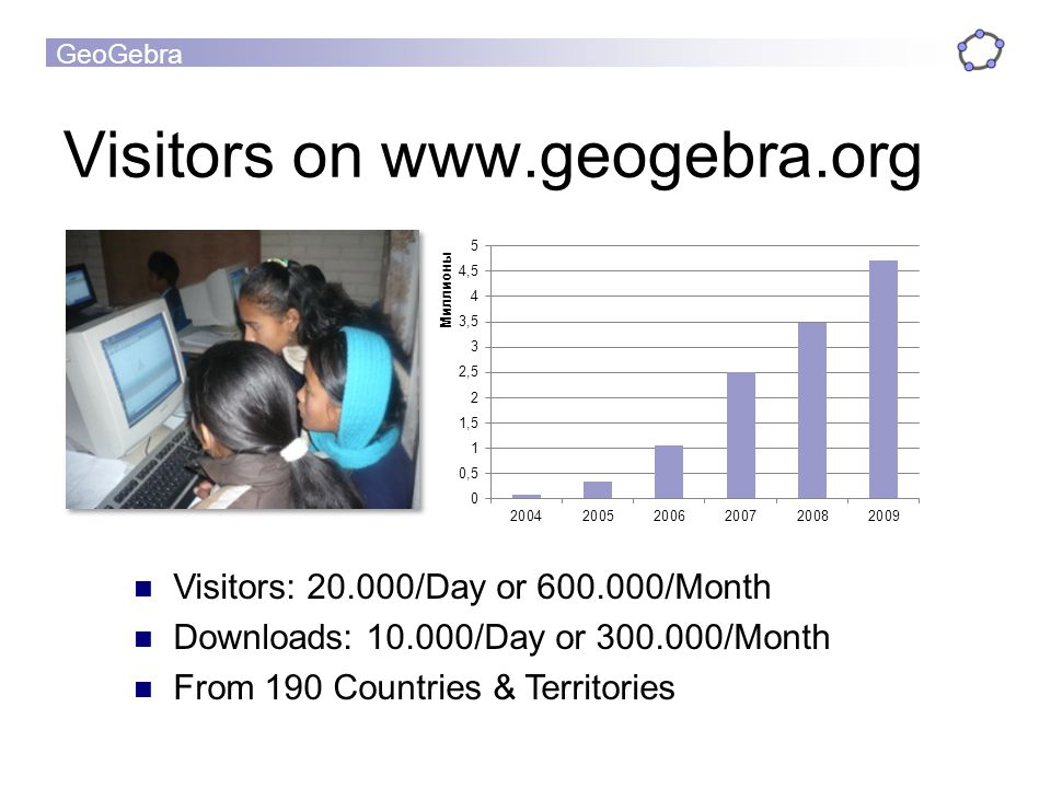GeoGebra Visitors on www.geogebra.org Visitors: 20.000/Day or 600.000/Month Downloads: 10.000/Day or 300.000/Month From 190 Countries & Territories