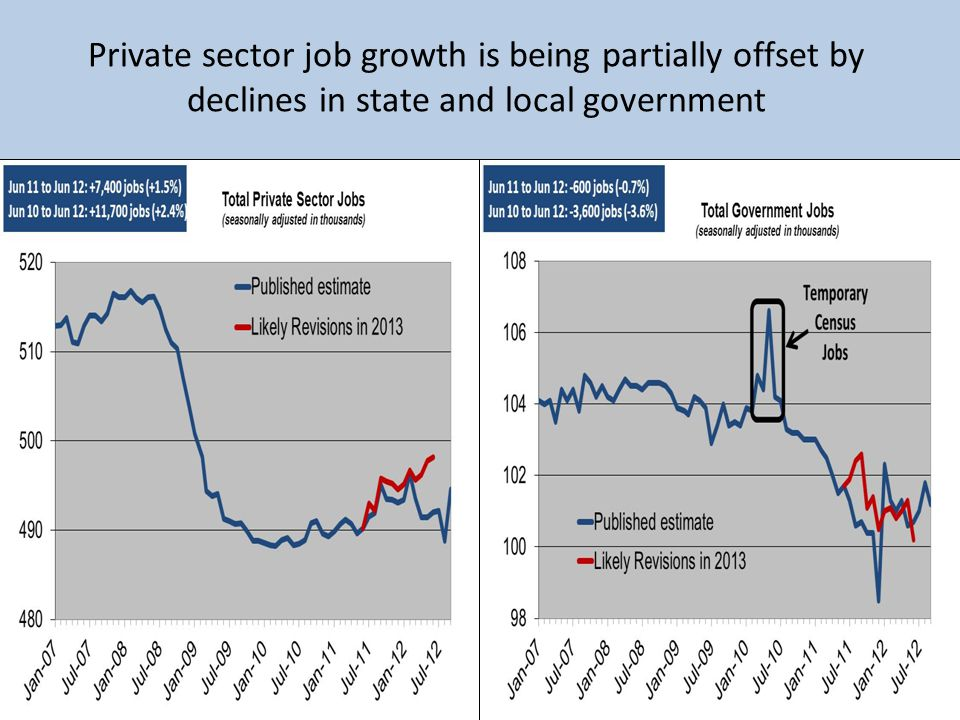 Private sector job growth is being partially offset by declines in state and local government