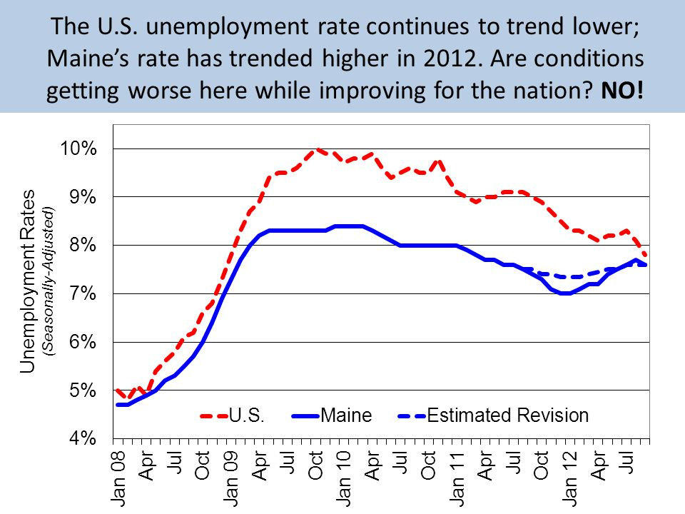The U.S. unemployment rate continues to trend lower; Maines rate has trended higher in 2012.