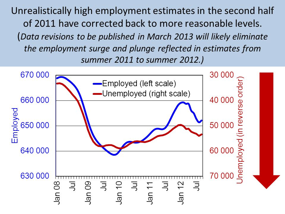 Unrealistically high employment estimates in the second half of 2011 have corrected back to more reasonable levels.