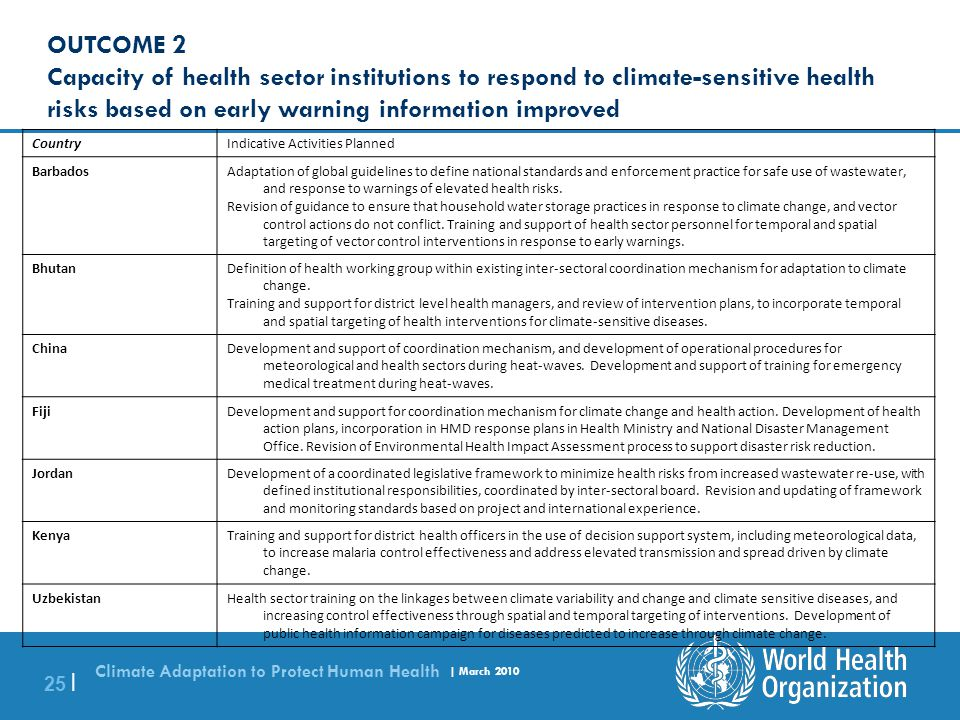 Climate Adaptation to Protect Human Health | March 2010 25 | Indicative Activities PlannedCountry Adaptation of global guidelines to define national s