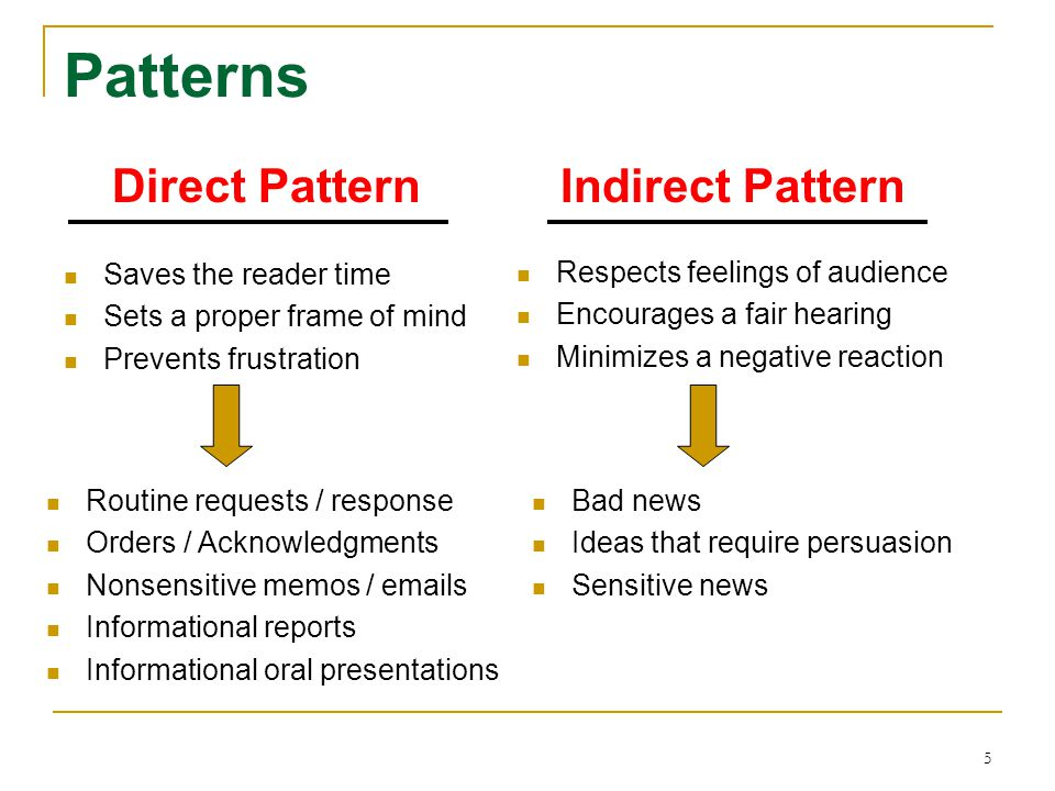 5 Patterns Saves the reader time Sets a proper frame of mind Prevents frustration Respects feelings of audience Encourages a fair hearing Minimizes a