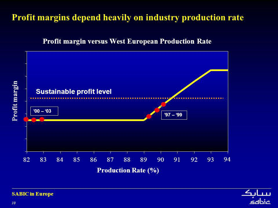 10 SABIC in Europe Profit margins depend heavily on industry production rate Profit margin versus West European Production Rate 828384858687888990919293 94 Production Rate (%) Profit margin 00 – 03 97 – 99 Sustainable profit level