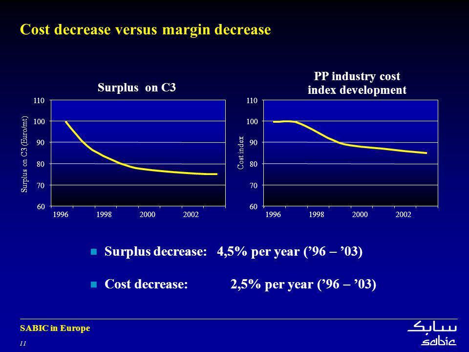 11 SABIC in Europe 1996199820002002 Cost decrease versus margin decrease Surplus decrease:4,5% per year (96 – 03) Cost decrease:2,5% per year (96 – 03) 1996199820002002 Surplus on C3 (Euro/mt) Surplus on C3 60 70 80 90 100 110 Cost index PP industry cost index development 70 80 90 100 110 60