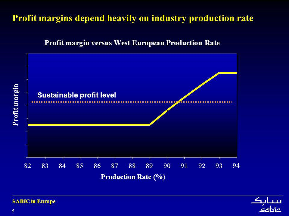 9 SABIC in Europe Profit margins depend heavily on industry production rate Profit margin versus West European Production Rate 828384858687888990919293 94 Production Rate (%) Profit margin Sustainable profit level