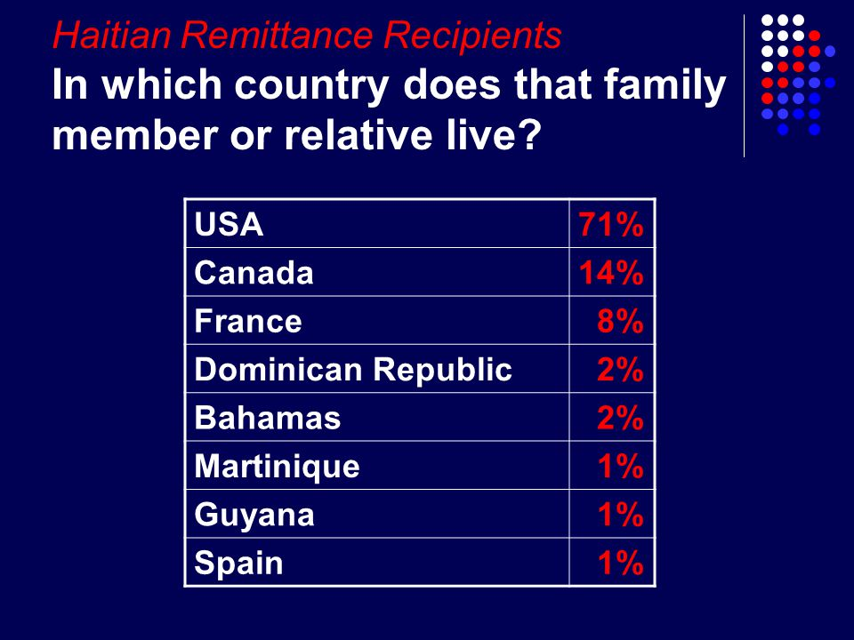 Haitian Remittance Recipients In which country does that family member or relative live.
