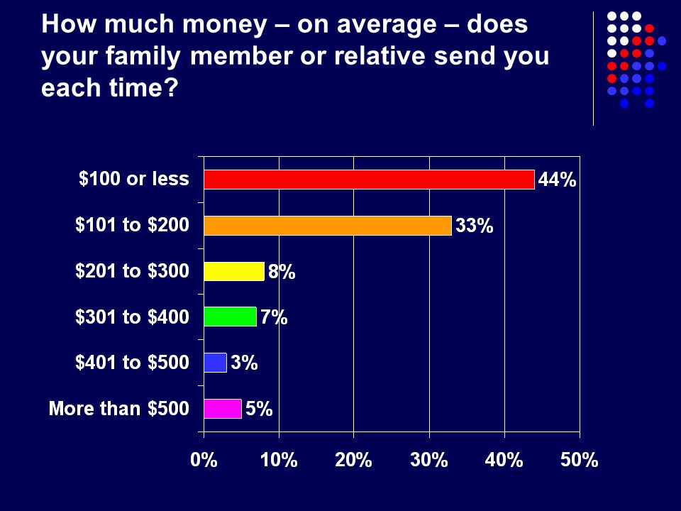 How much money – on average – does your family member or relative send you each time?