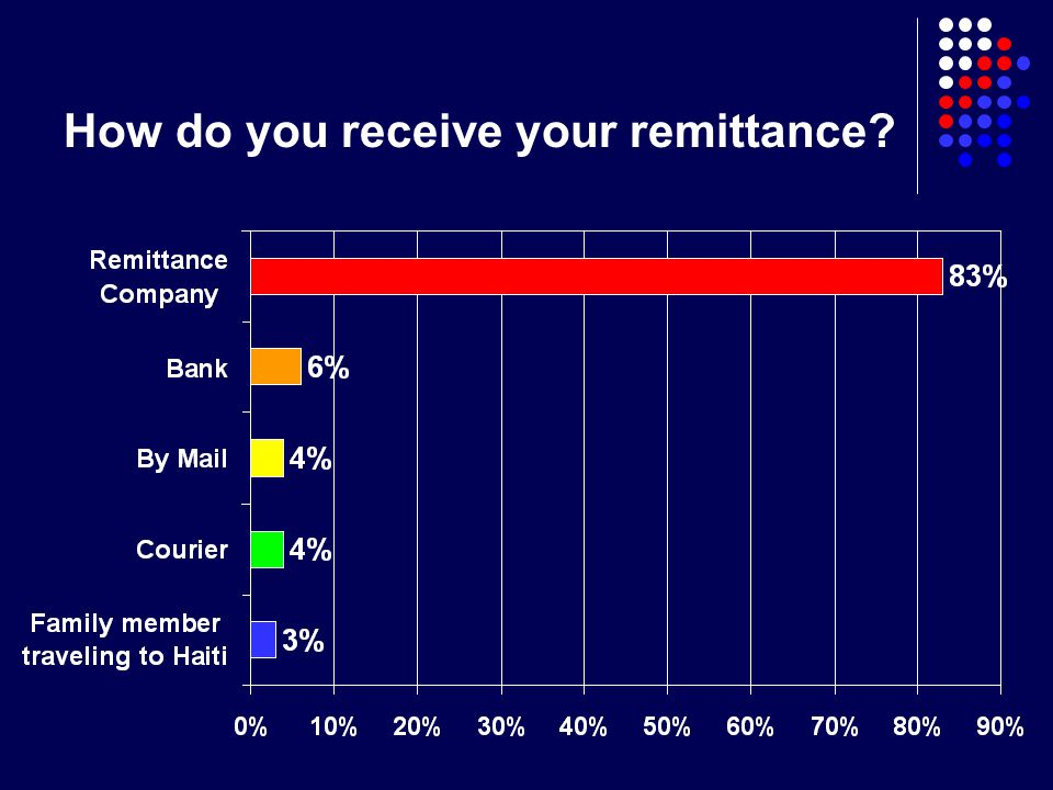 How do you receive your remittance?