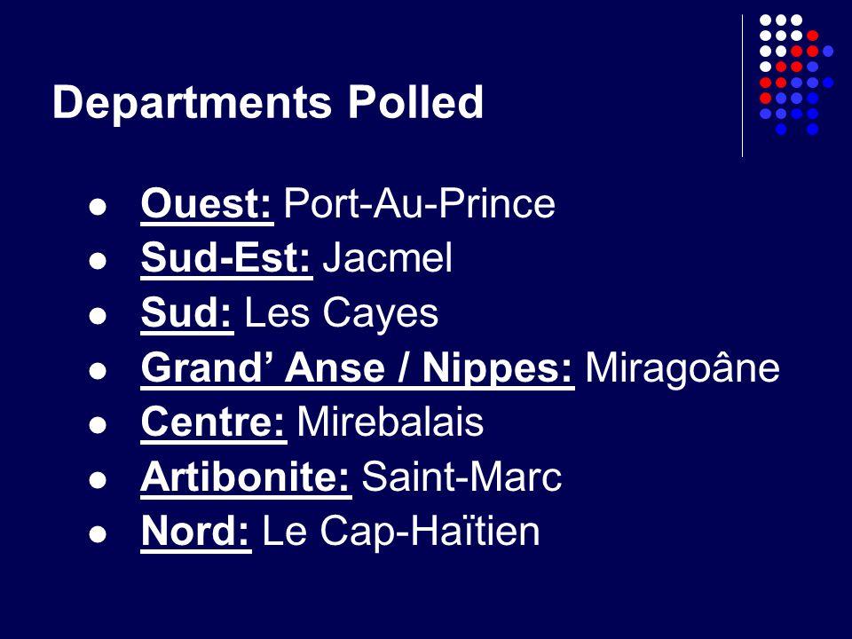 Departments Polled Ouest: Port-Au-Prince Sud-Est: Jacmel Sud: Les Cayes Grand Anse / Nippes: Miragoâne Centre: Mirebalais Artibonite: Saint-Marc Nord: