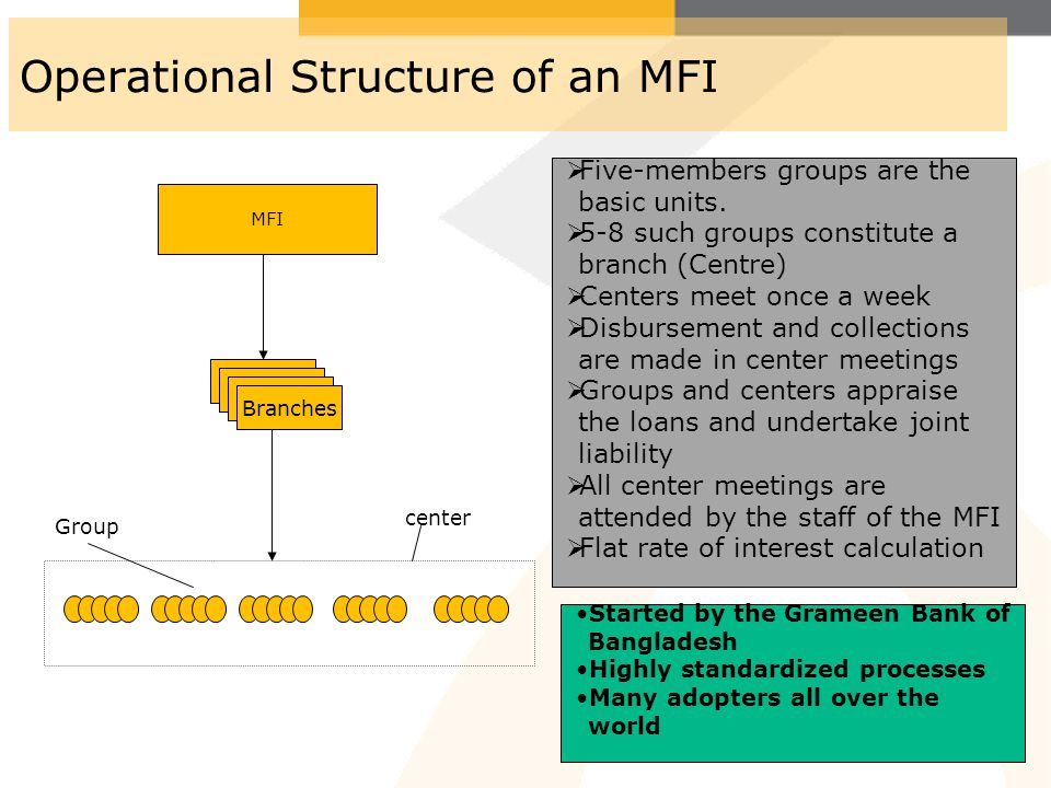 Operational Structure of an MFI MFI Branches Group center Started by the Grameen Bank of Bangladesh Highly standardized processes Many adopters all ov