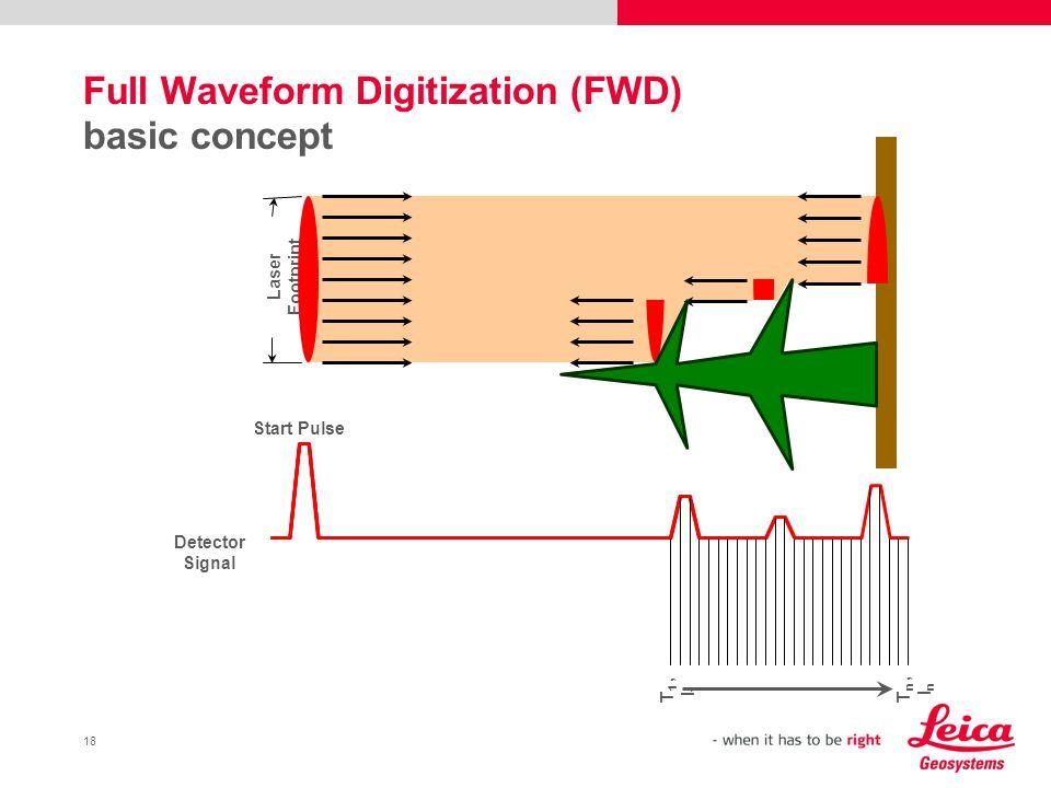 18 Laser Footprint Start Pulse Detector Signal T 1, I 1 T n, I n Full Waveform Digitization (FWD) basic concept