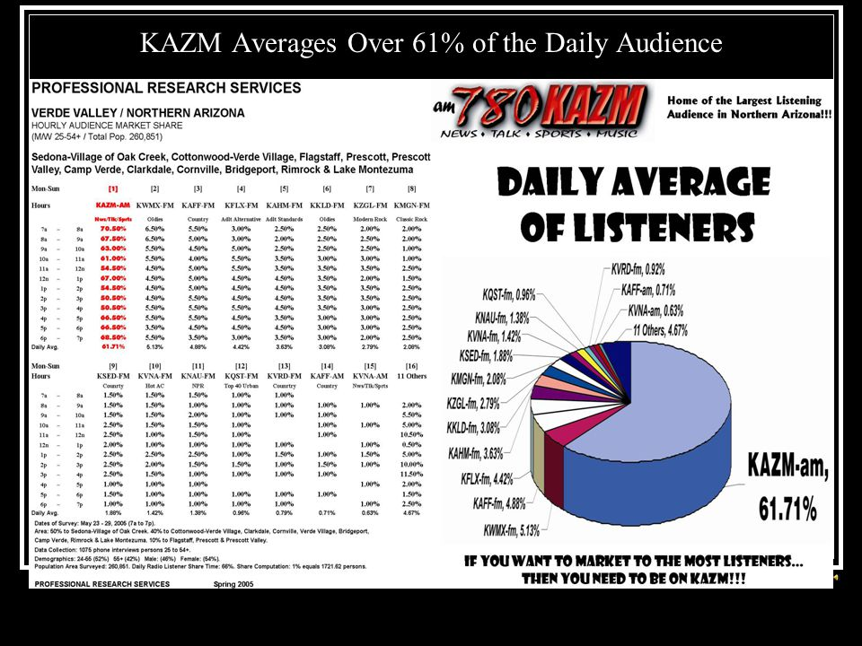 KAZM Averages Over 61% of the Daily Audience