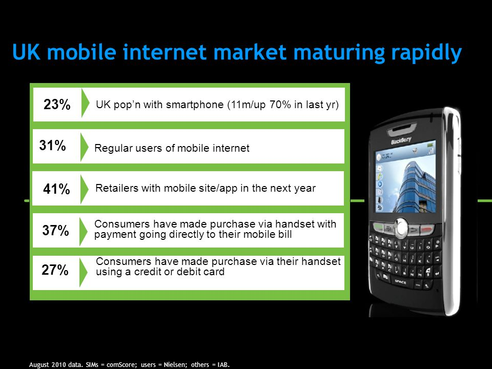 UK mobile internet market maturing rapidly August 2010 data.