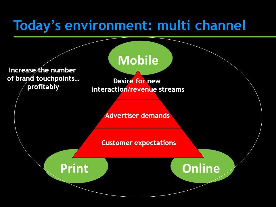 Todays environment: multi channel Desire for new interaction/revenue streams PrintOnline Mobile Advertiser demands Customer expectations Increase the