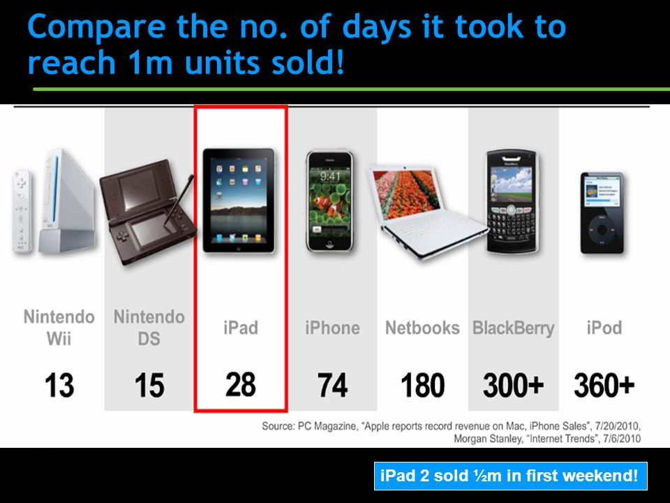 Compare the no. of days it took to reach 1m units sold! iPad 2 sold ½m in first weekend!