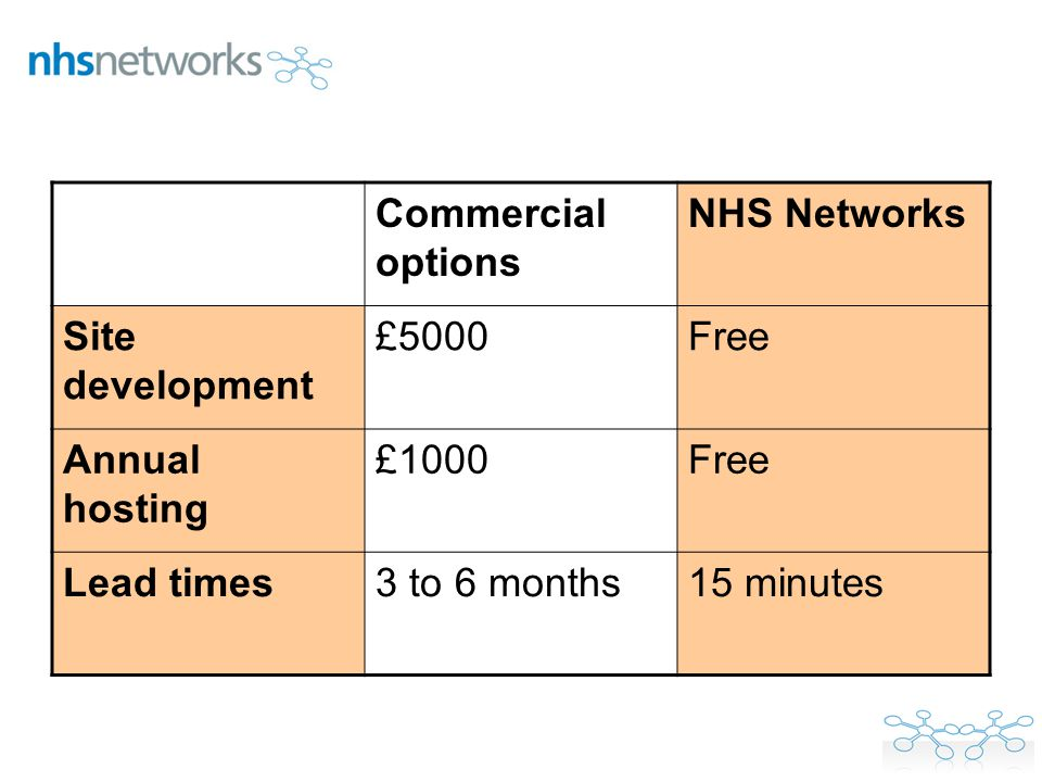 Commercial options NHS Networks Site development £5000Free Annual hosting £1000Free Lead times3 to 6 months15 minutes