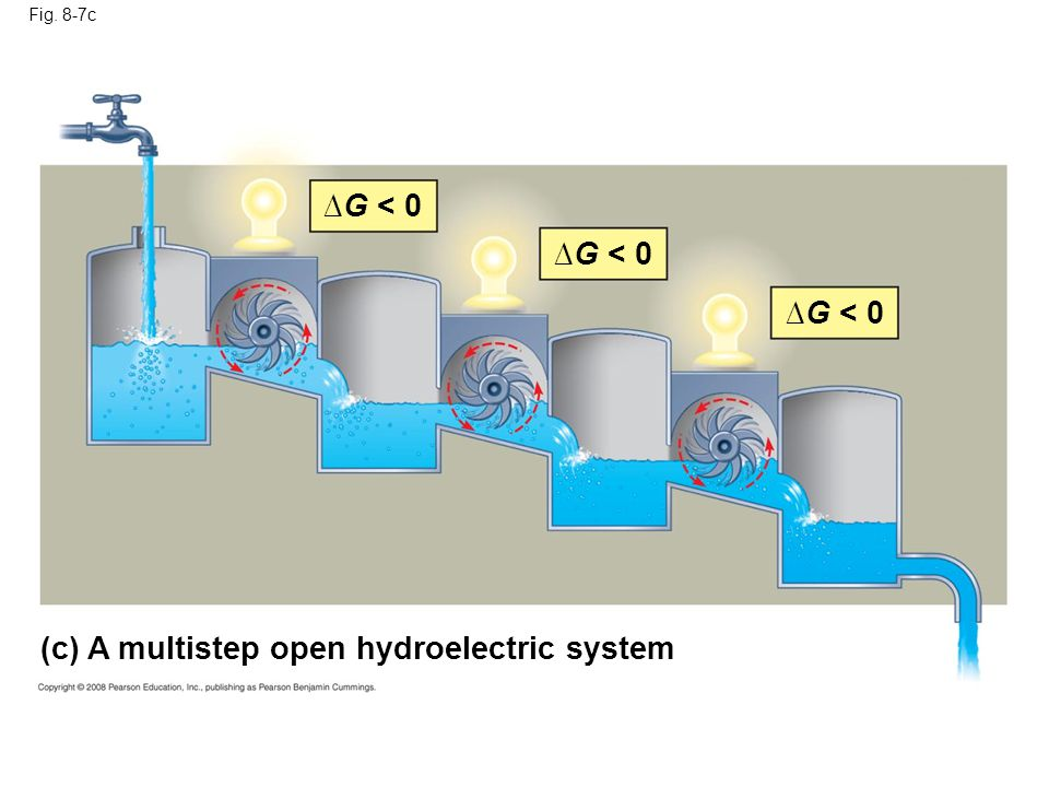 Fig. 8-7c (c) A multistep open hydroelectric system G < 0