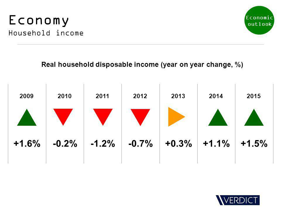 Economy Household income Real household disposable income (year on year change, %) 2009201020112012201320142015 +1.6%-0.2%-1.2%-0.7%+0.3%+1.1%+1.5% Economic outlook