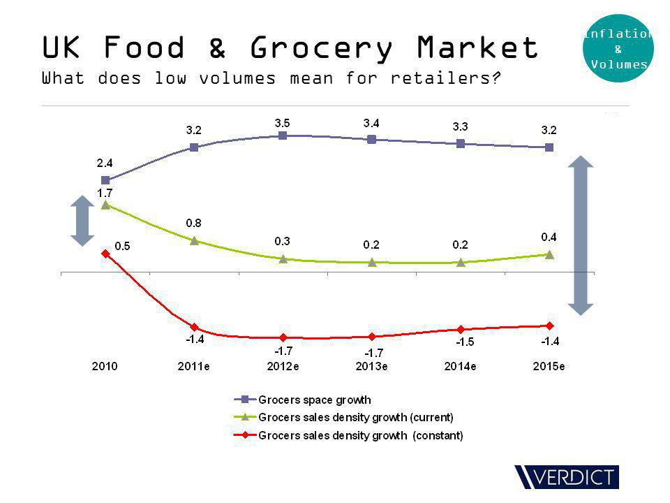 UK Food & Grocery Market What does low volumes mean for retailers Inflation & Volumes