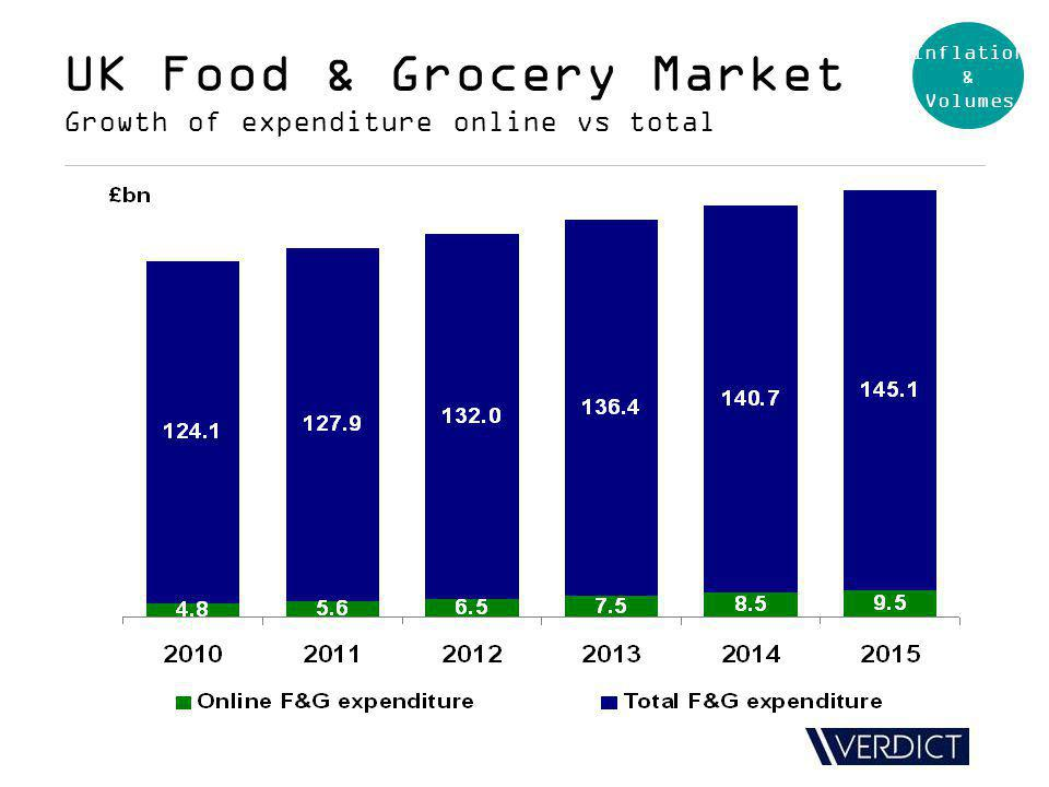UK Food & Grocery Market Growth of expenditure online vs total Inflation & Volumes