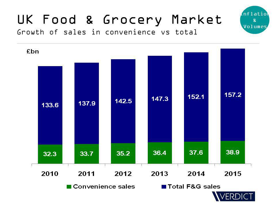 UK Food & Grocery Market Growth of sales in convenience vs total Inflation & Volumes