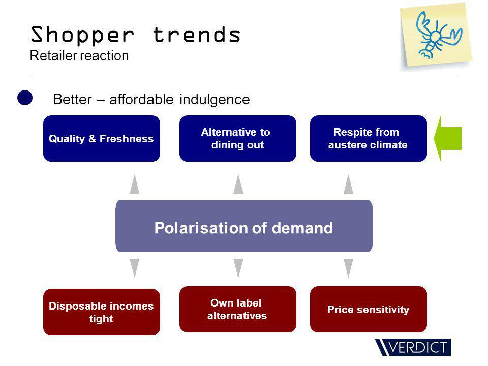 Shopper trends Retailer reaction Better – affordable indulgence Polarisation of demand Quality & Freshness Alternative to dining out Respite from austere climate Disposable incomes tight Own label alternatives Price sensitivity