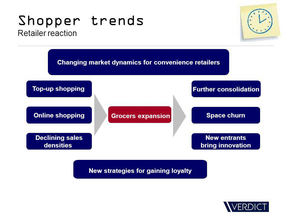 Grocers expansion Top-up shopping Online shopping Further consolidation Space churn New entrants bring innovation Declining sales densities Changing market dynamics for convenience retailers Shopper trends Retailer reaction New strategies for gaining loyalty