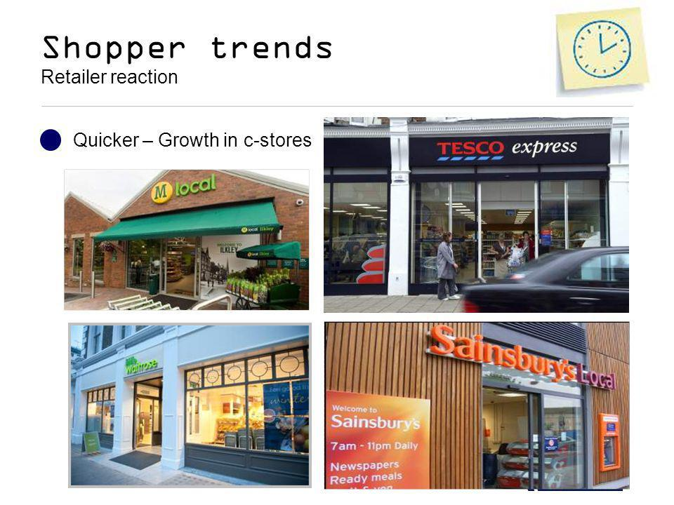 Shopper trends Retailer reaction Quicker – Growth in c-stores