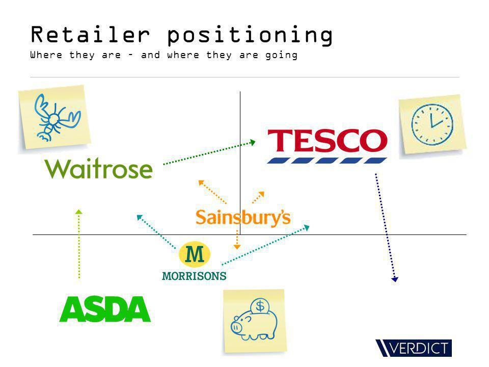Retailer positioning Where they are – and where they are going