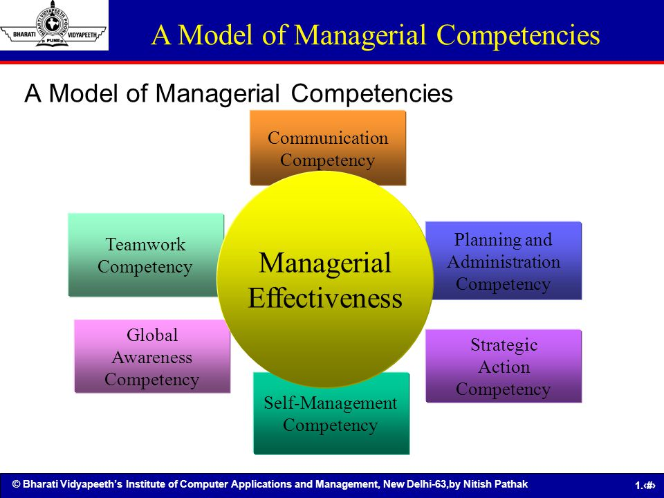 © Bharati Vidyapeeths Institute of Computer Applications and Management, New Delhi-63,by Nitish Pathak 1.38 A Model of Managerial Competencies Teamwor
