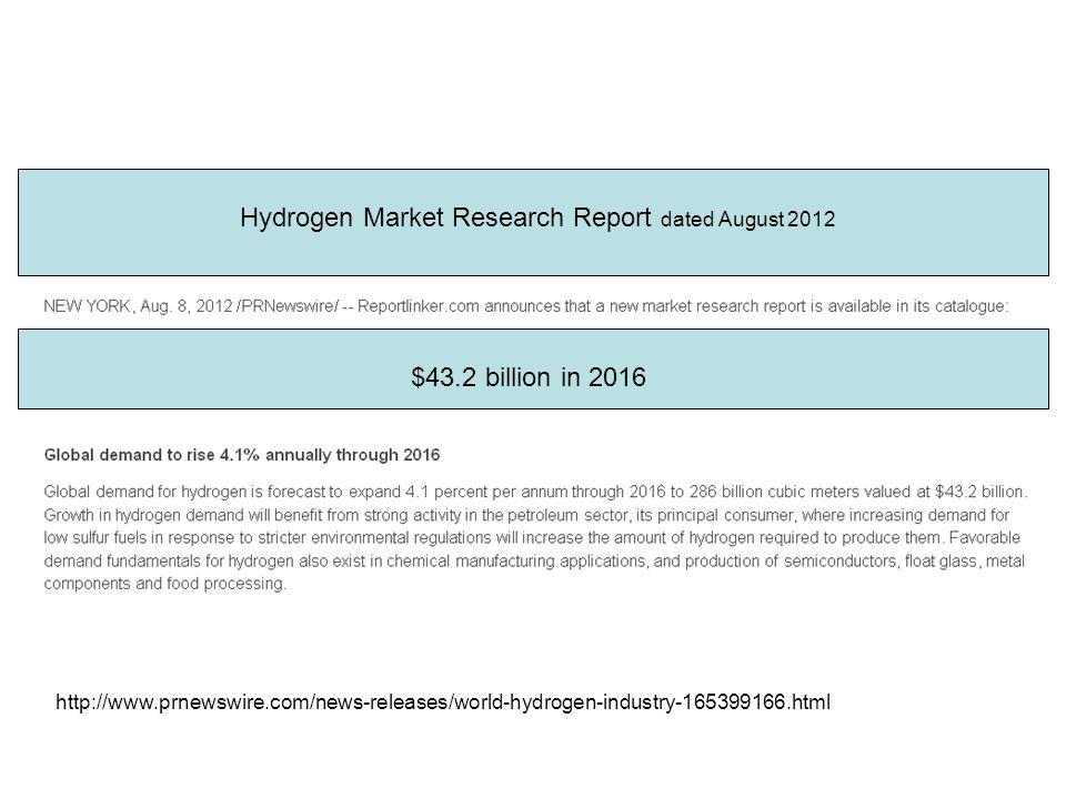 10 Hydrogen Market Research Report dated August 2012 $43.2 billion in 2016 http://www.prnewswire.com/news-releases/world-hydrogen-industry-165399166.html