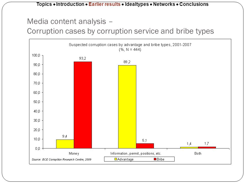 Media content analysis – Corruption cases by corruption service and bribe types Topics Introduction Earlier results Idealtypes Networks Conclusions