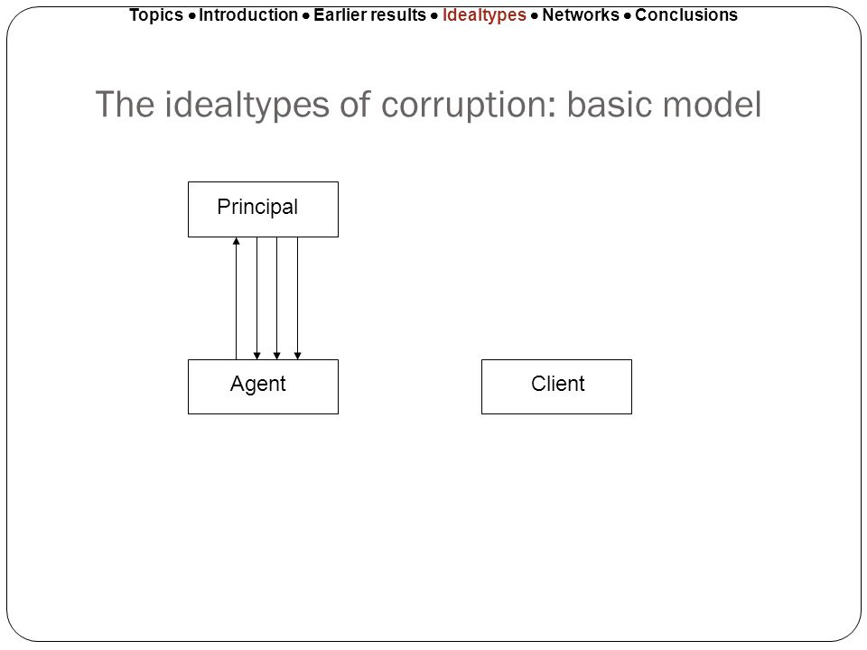 The idealtypes of corruption: basic model Topics Introduction Earlier results Idealtypes Networks Conclusions Principal AgentClient