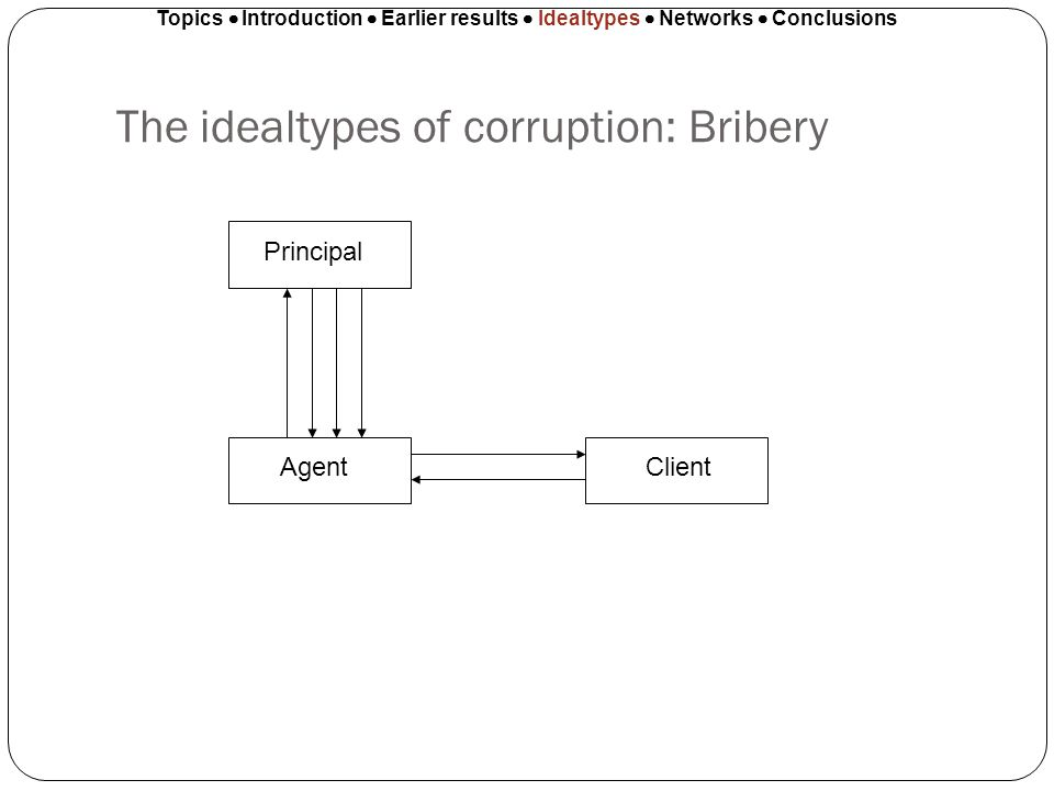 The idealtypes of corruption: Bribery Topics Introduction Earlier results Idealtypes Networks Conclusions Principal AgentClient