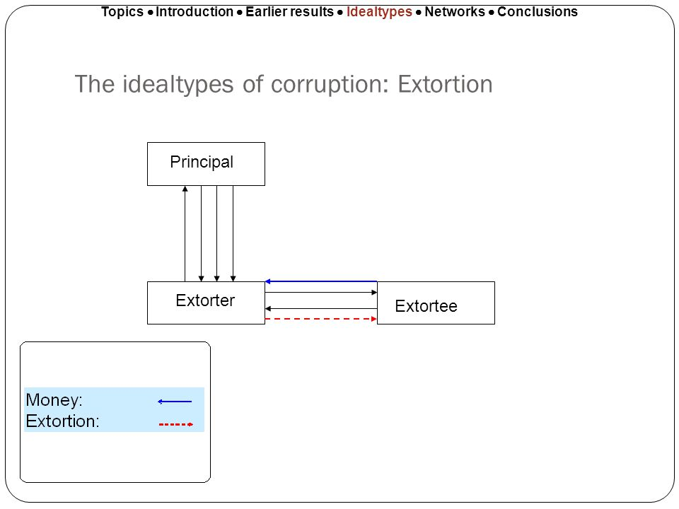 The idealtypes of corruption: Extortion Topics Introduction Earlier results Idealtypes Networks Conclusions Principal Extorter Extortee