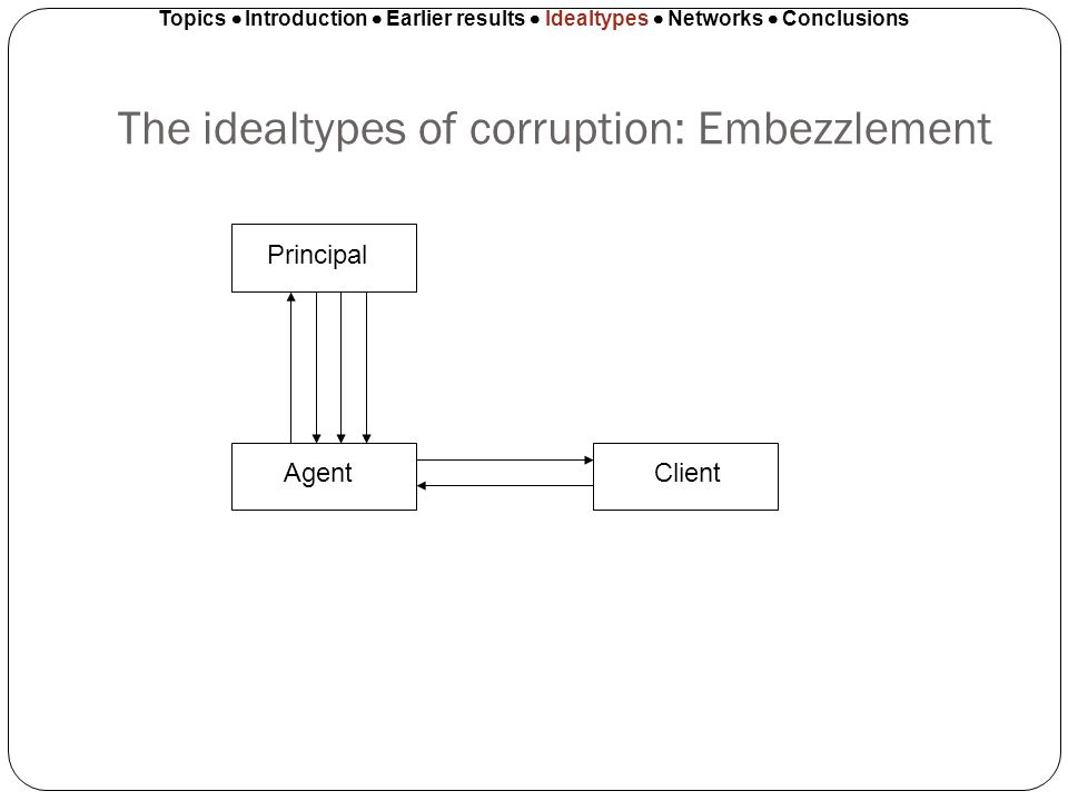 The idealtypes of corruption: Embezzlement Topics Introduction Earlier results Idealtypes Networks Conclusions Principal AgentClient
