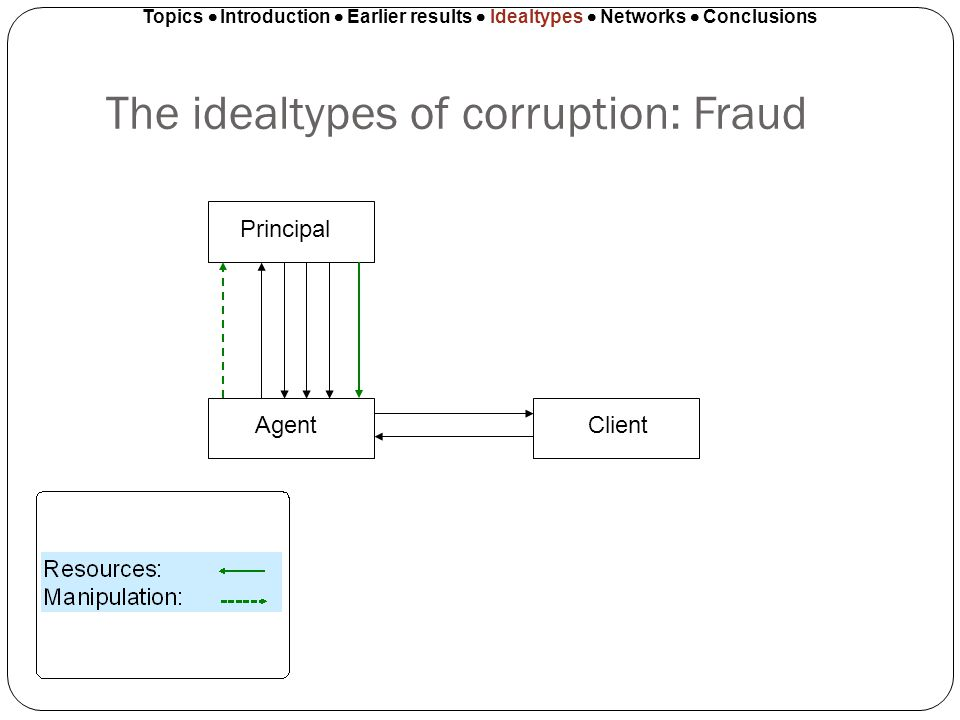 The idealtypes of corruption: Fraud Topics Introduction Earlier results Idealtypes Networks Conclusions Principal AgentClient