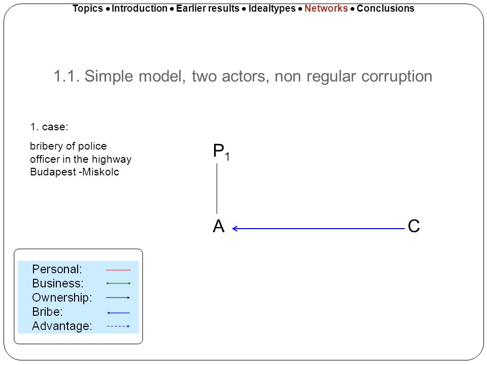 1.1. Simple model, two actors, non regular corruption Topics Introduction Earlier results Idealtypes Networks Conclusions P 1 A C 1. case: bribery of