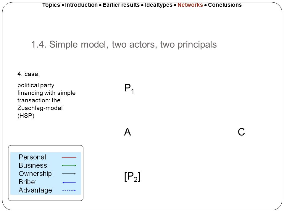 1.4. Simple model, two actors, two principals Topics Introduction Earlier results Idealtypes Networks Conclusions P 1 A C [P 2 ] 4. case: political pa