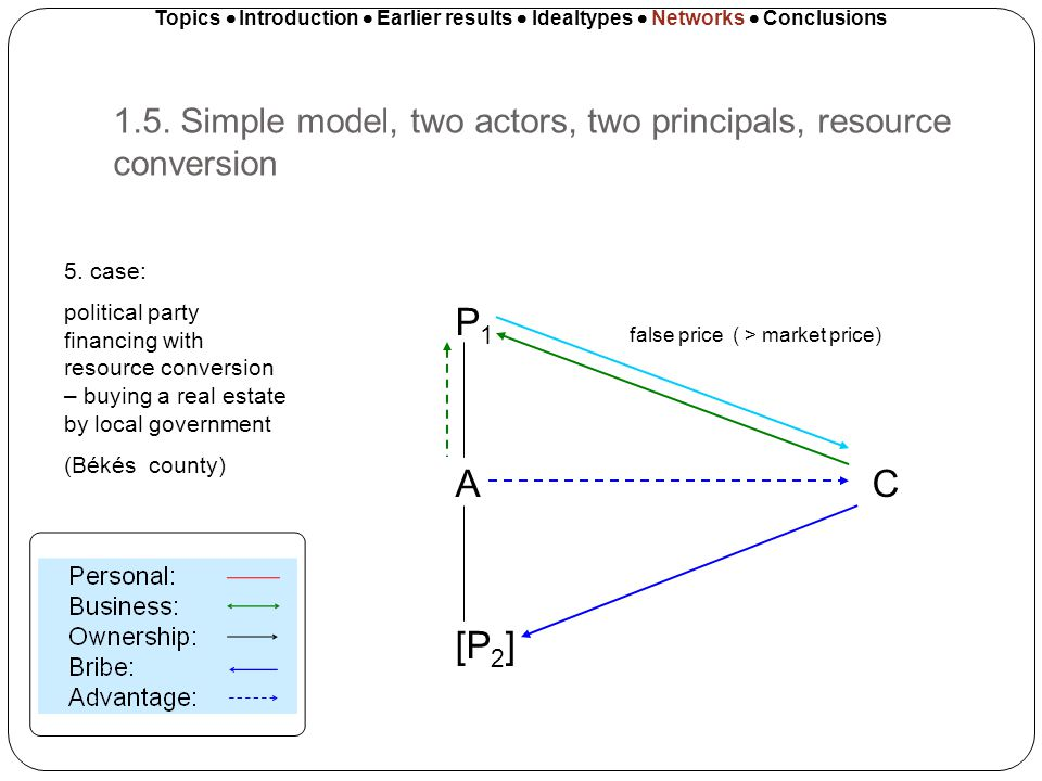 1.5. Simple model, two actors, two principals, resource conversion Topics Introduction Earlier results Idealtypes Networks Conclusions P 1 A C [P 2 ]
