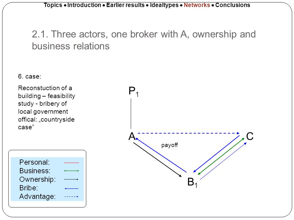 2.1. Three actors, one broker with A, ownership and business relations Topics Introduction Earlier results Idealtypes Networks Conclusions P 1 A C B 1