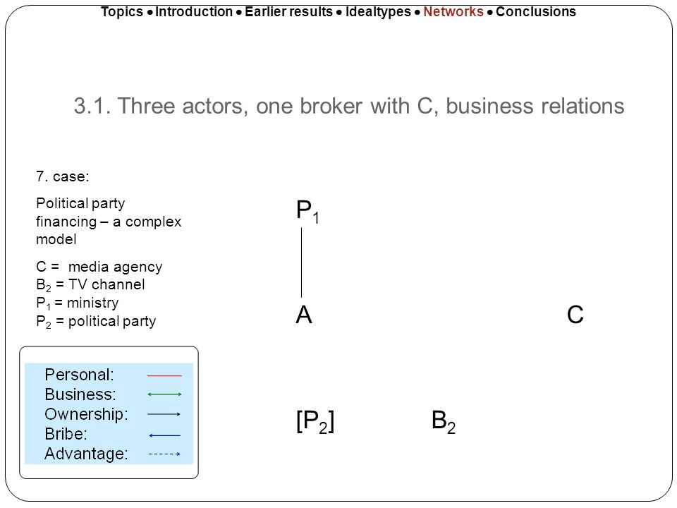 3.1. Three actors, one broker with C, business relations Topics Introduction Earlier results Idealtypes Networks Conclusions P 1 A C [P 2 ]B 2 7. case