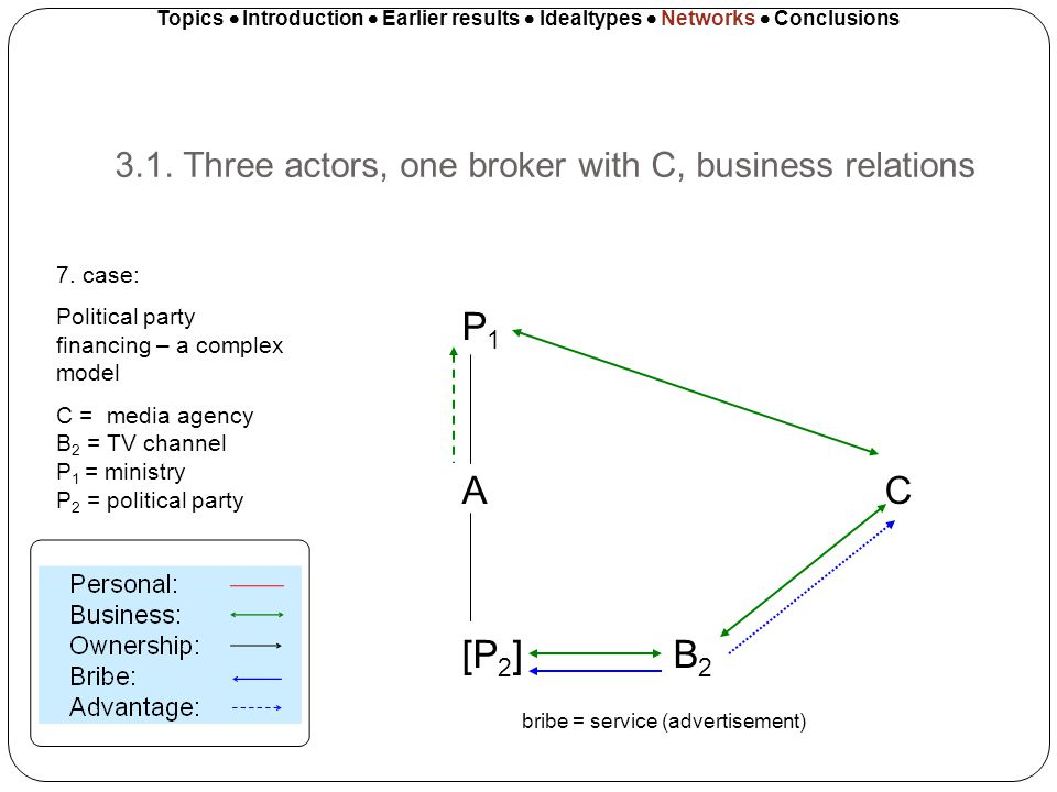 3.1. Three actors, one broker with C, business relations Topics Introduction Earlier results Idealtypes Networks Conclusions P 1 A C [P 2 ]B 2 bribe =