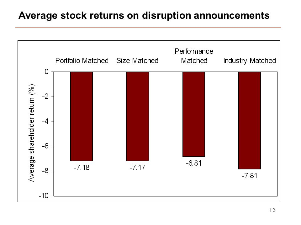 12 Average stock returns on disruption announcements