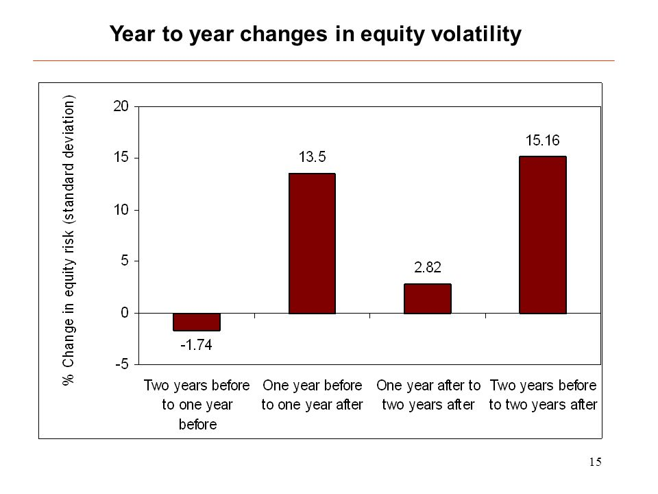 15 Year to year changes in equity volatility
