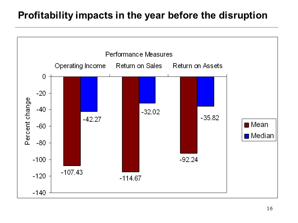 16 Profitability impacts in the year before the disruption