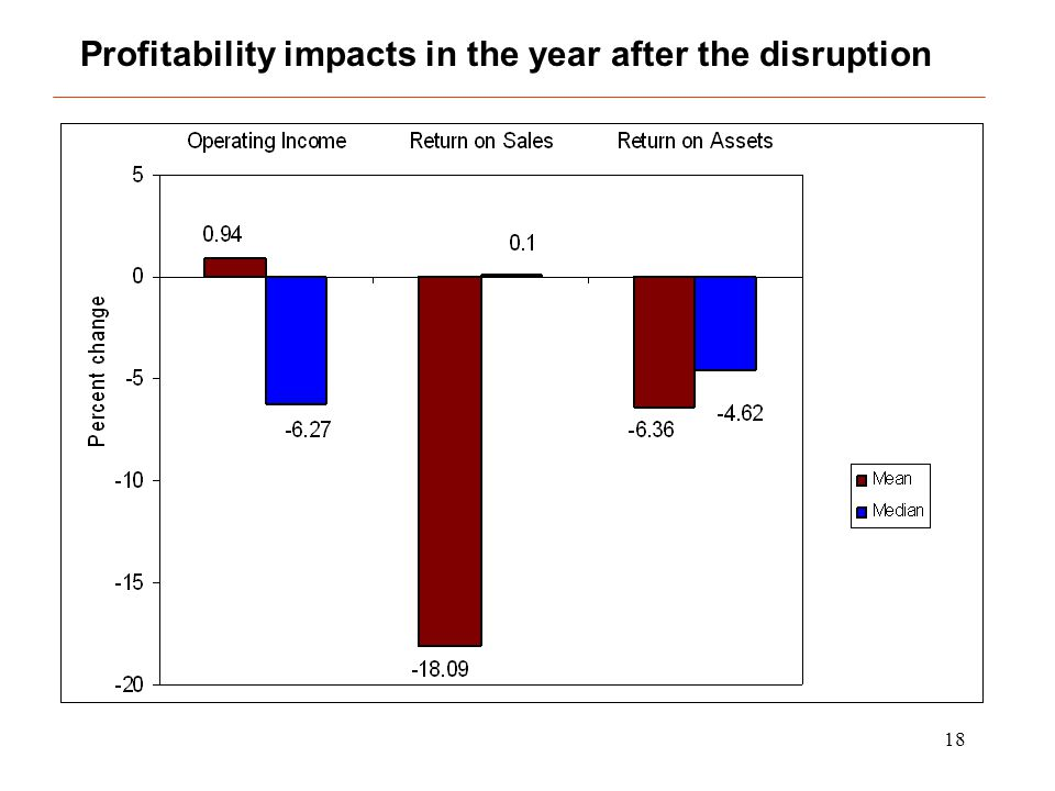 18 Profitability impacts in the year after the disruption